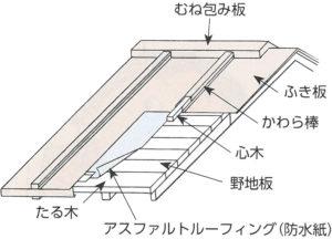 金属板葺き